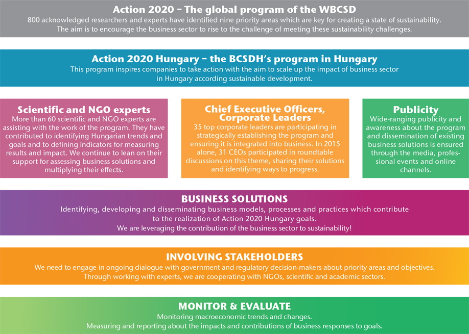 About Action 2020 Hungary - Action2020